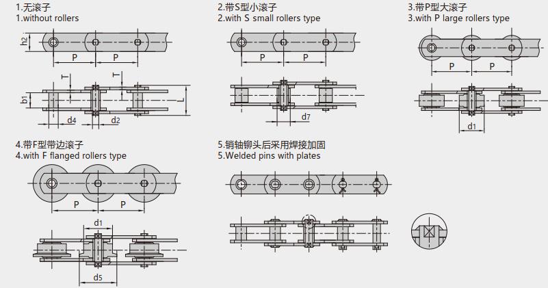 Metric (M type) conveyor chains