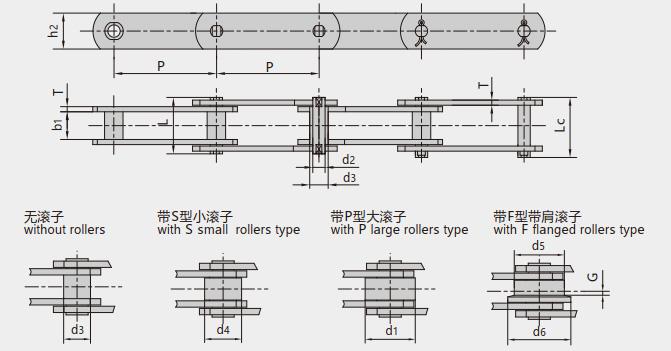 FV series conveyor chains